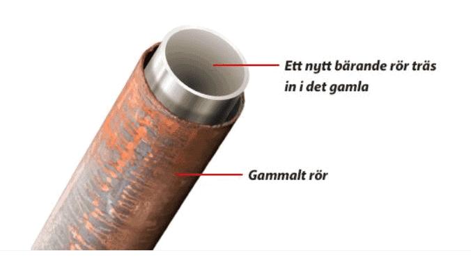 """Referensjobb """"Relining"""" utfört av VVStrygg Norden AB"""